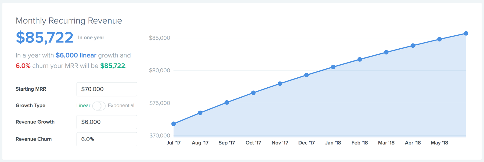 Graph of a company growing steadily with a 6% churn rate
