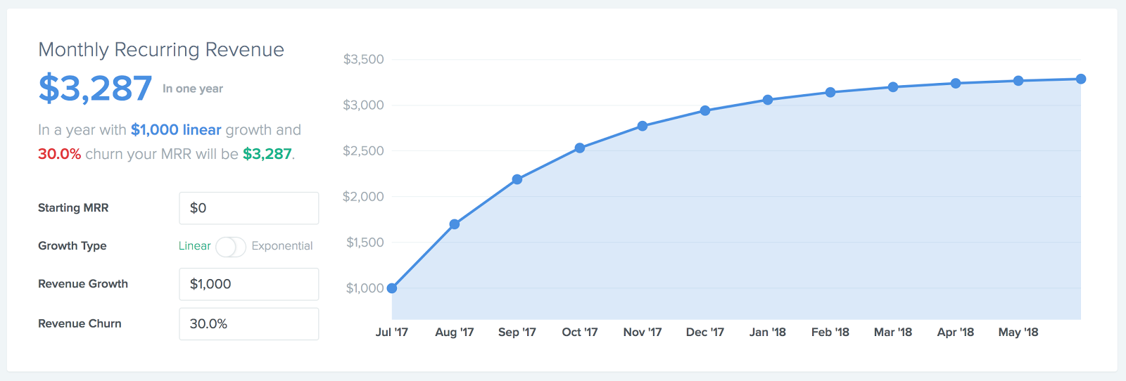 Graph of revenue churn showing that churn isn't as important in the beginning