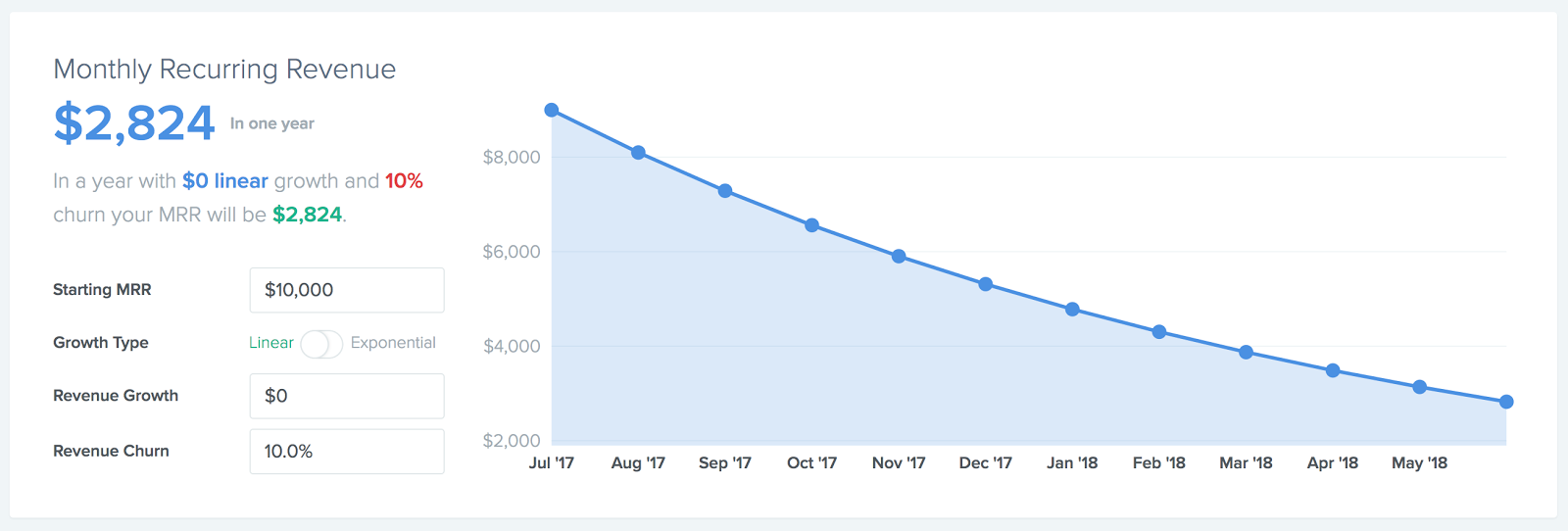 Image of a revenue churn graph at 10% linear churn
