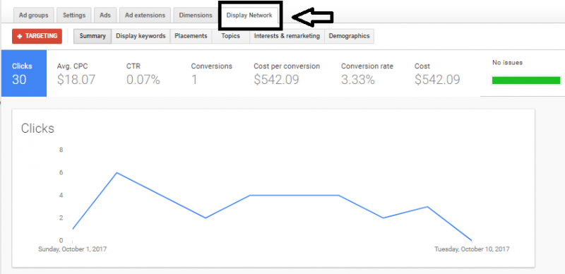 PPC Campaign Management Data and Analytics