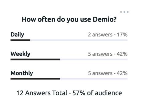 Interactive Demio Polls