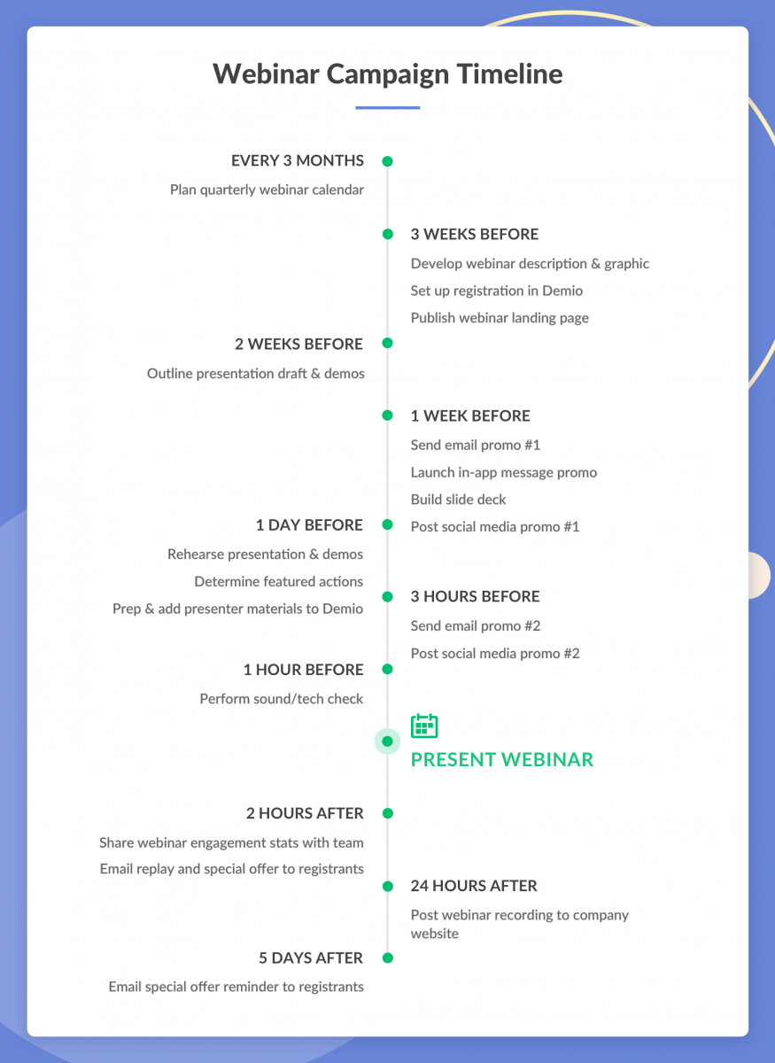 Webinar Campaign Timeline - Launch your Webinar Campaign on Time and Budget