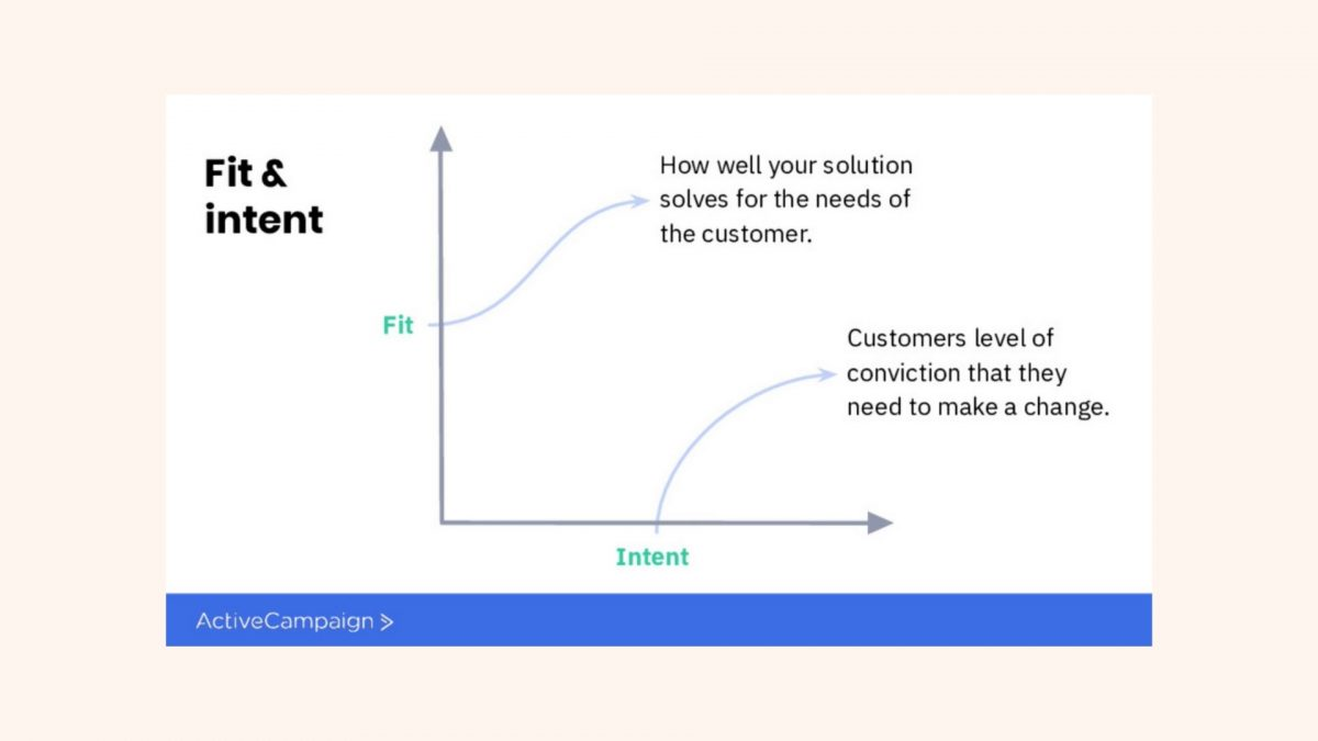 Fit and Intent Framework [1]