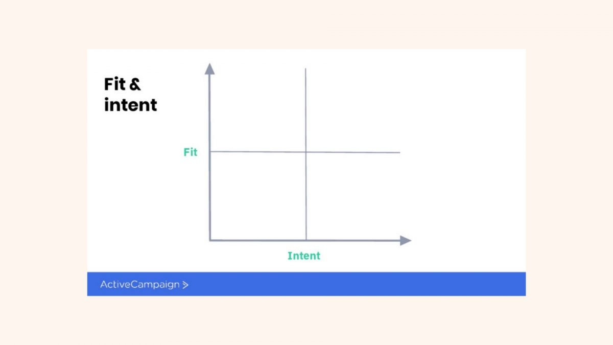 Fit and Intent Framework [2]