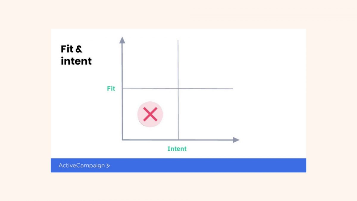 Fit and Intent Framework [3]
