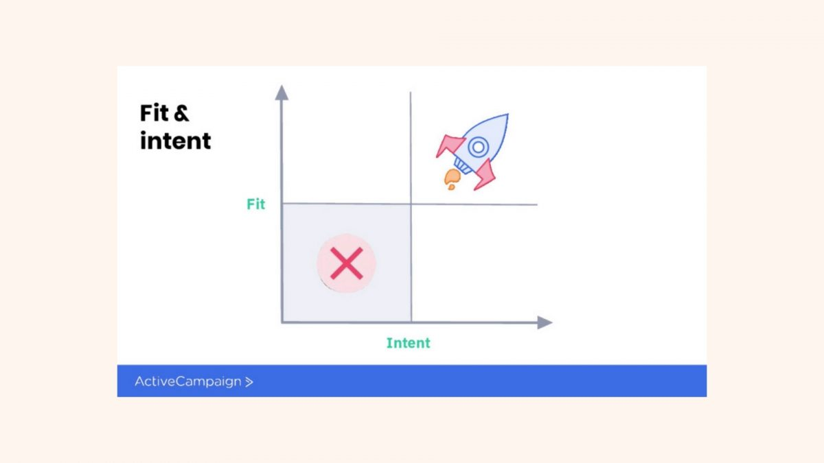 Fit and Intent Framework [4]