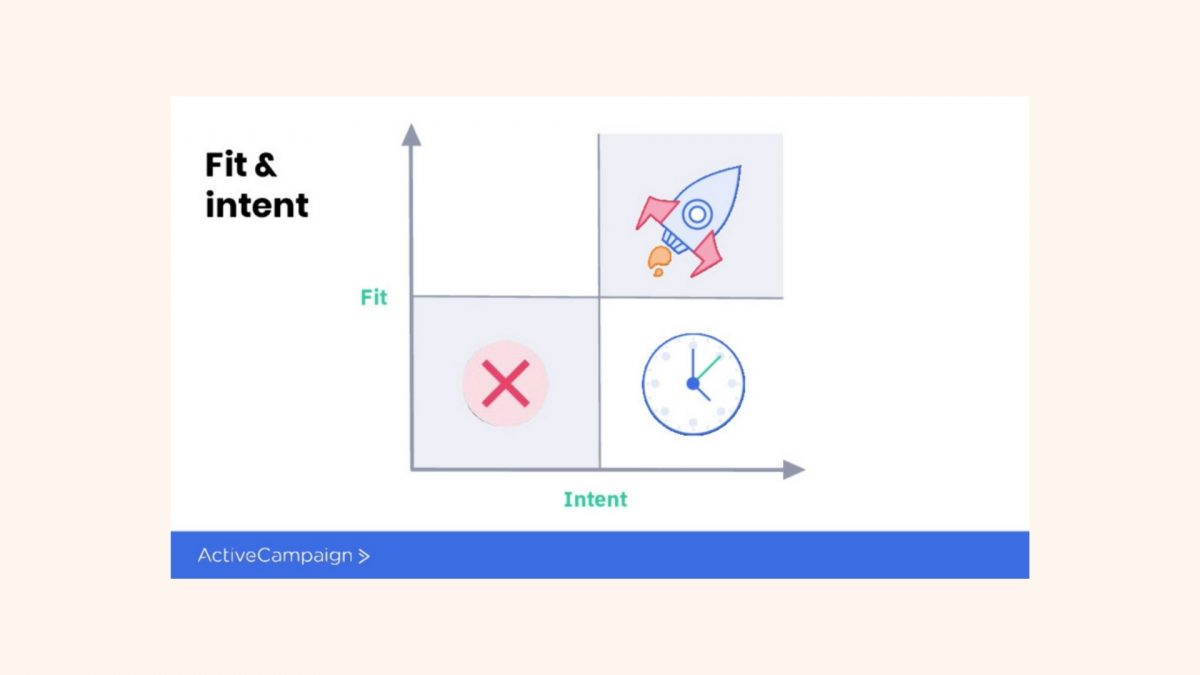 Fit and Intent Framework [5]