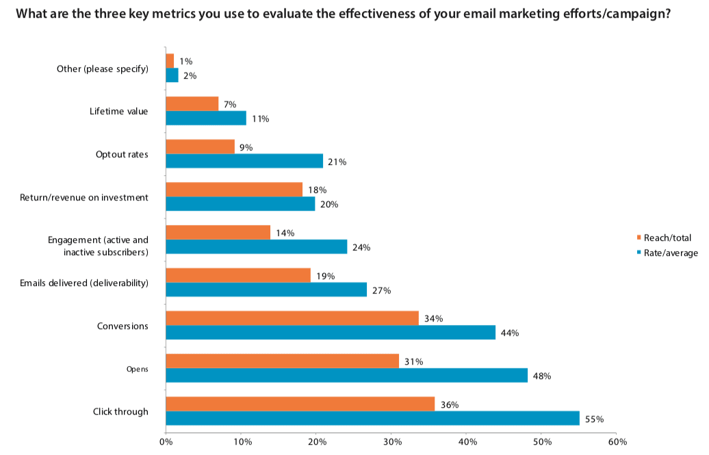Key metrics for email marketing campaigns