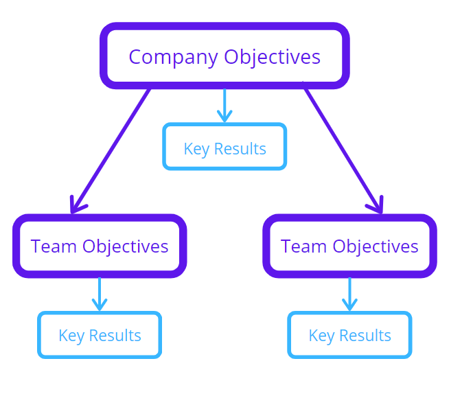 company objectives and key results