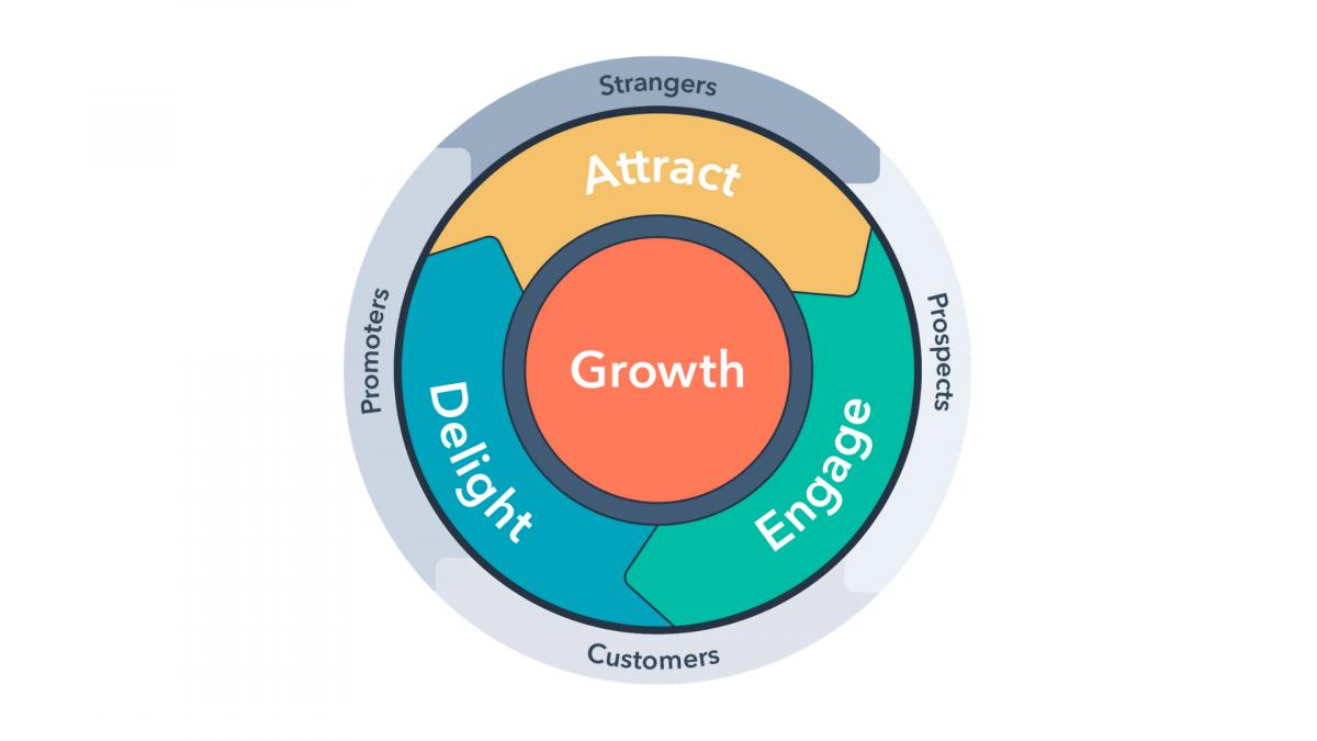 The-Marketing-Flywheel