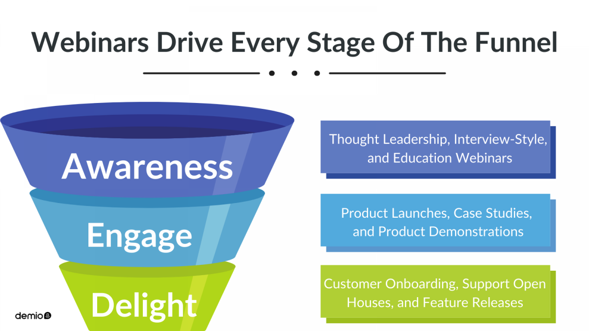 webinars for every stage of your funnel