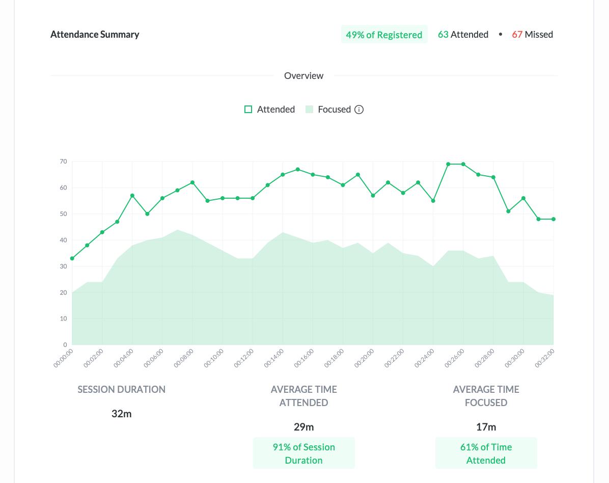 demio built-in analytics data